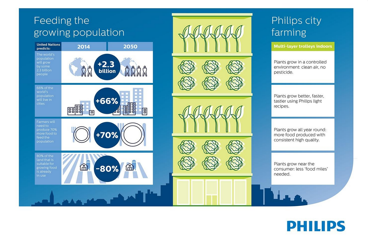 Phillips LED light farms world hunger chart
