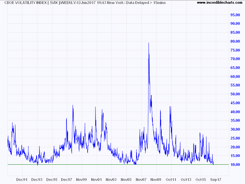 CBOE Volatility Index (VIX)