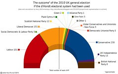 UK 2010 election: What if the d'Hondt electora...