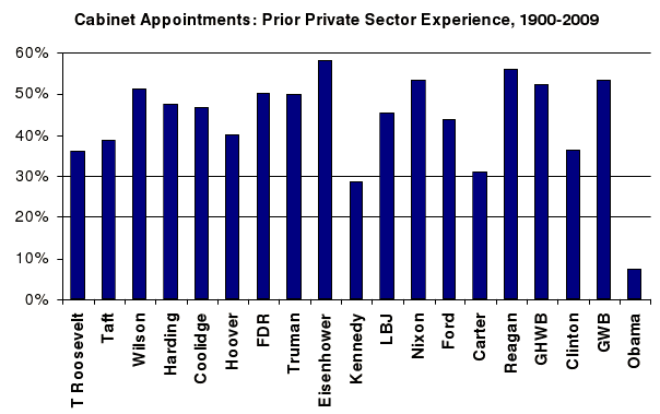 Private sector experience of cabinet officers, by administration