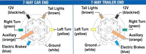 Diagram 7 Pole Trailer Wiring Diagram Vehicle Full Version Hd Quality Diagram Vehicle Adincelectrical Easycomunicazione It