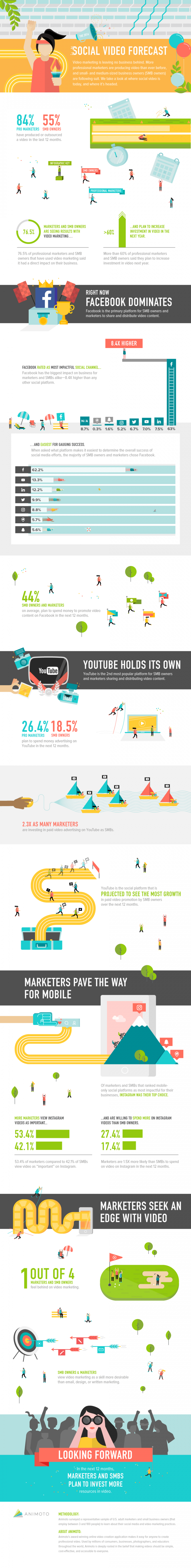Video Marketing Trend: 55 Percent of SMB Owners Say Video Marketing a Must (Infographic)