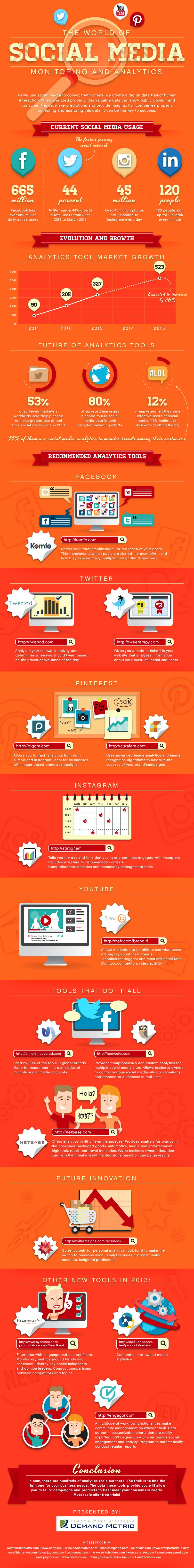 The World of Social Media Monitoring -14 Social Media Analytics Tools - infographic