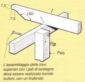 Dimensioni travi in legno per tettoia