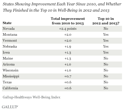 States Showing Improvement Each Year Since 2010, and Whether They Finished in the Top 10 in Well-Being in 2012 and 2013