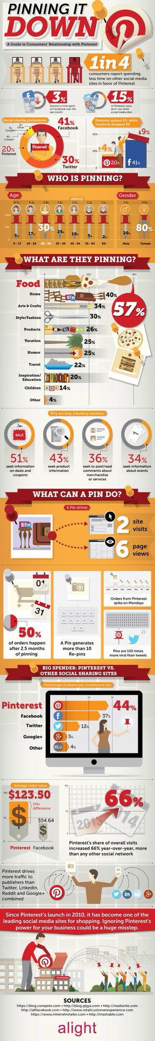 Consumer's Guide to Pinterest!