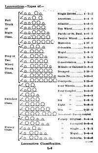 Whyte notation - Wikipedia, the free encyclopedia