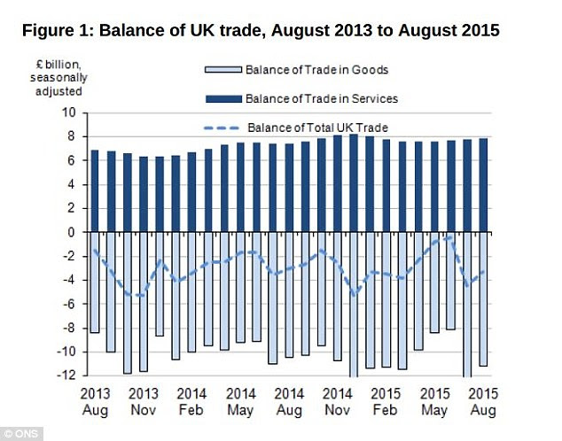 The UK's trade deficit  narrowed slightly, but this is after July's dire figures