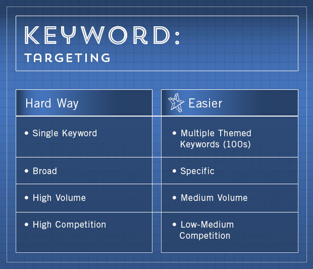 Easy Keyword Research