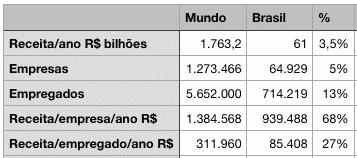 Escritórios de contabilidade: Brasil x Mundo