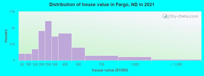 Fargo, North Dakota (ND) profile: population, maps, real ...