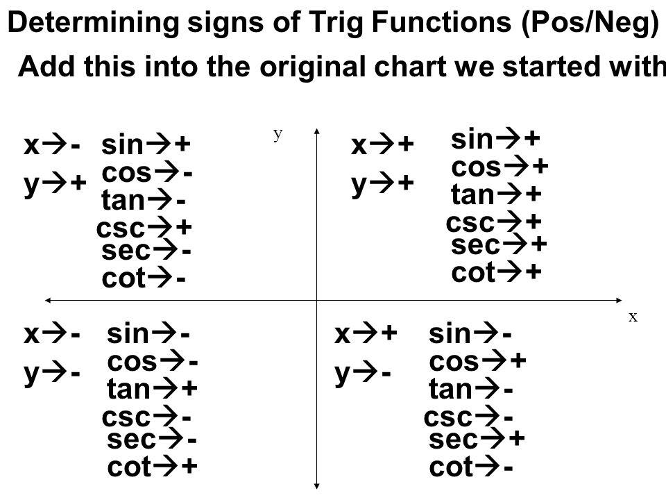 unit circle sin cos tan chart - Template