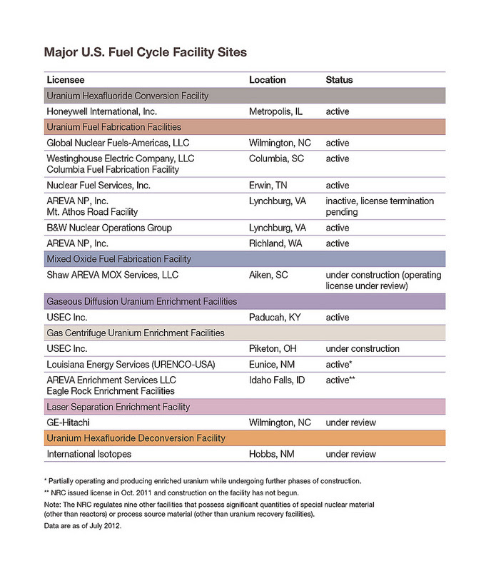 fuelcyclelist