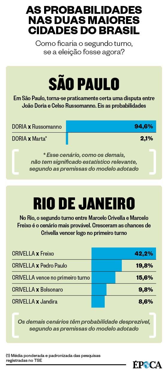 Probabilidades no primeiro turno das eleições 2016 (Foto: Helio Gurovitz e Marco Vergotti)