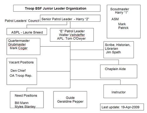 E Patrol Organization Chart