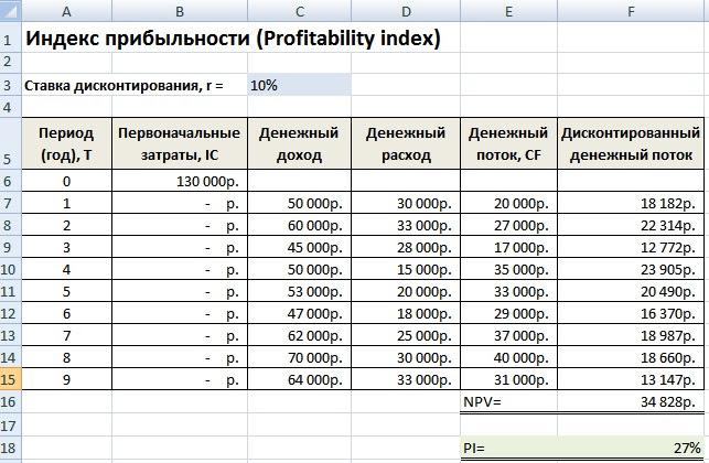 Индекс прибыльности инвестиций PI. Расчет в Excel
