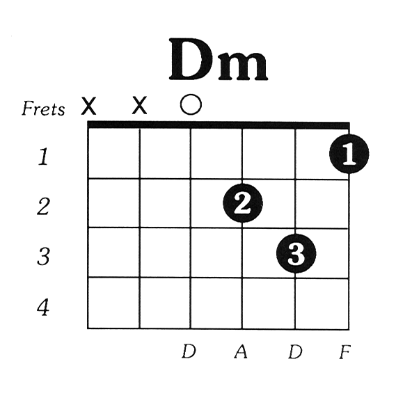 Cord Gitar Dasar: Belajar Dasar Chord Gitar Minor