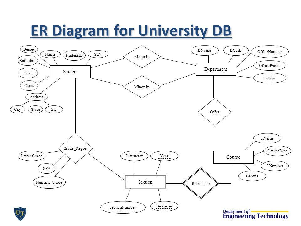 Wiring Diagram  35 Er Diagram For University Database