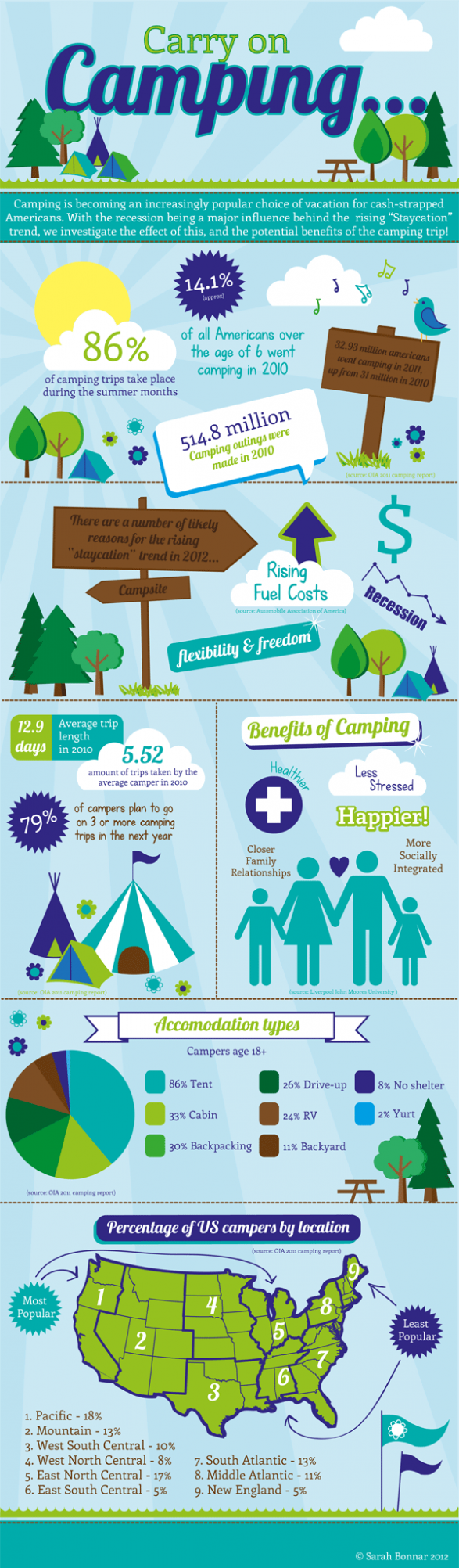 Carry On Camping: The future of camping in the US looks bright.