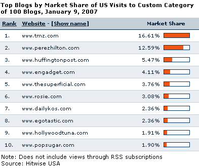 Top Blogs in Terms of US Traffic