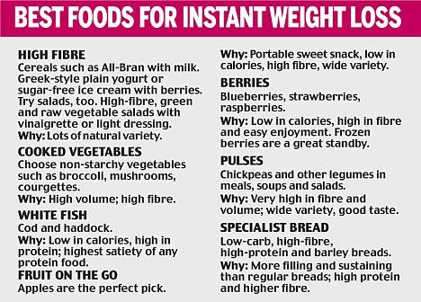 gm diet plan in telugu pdf