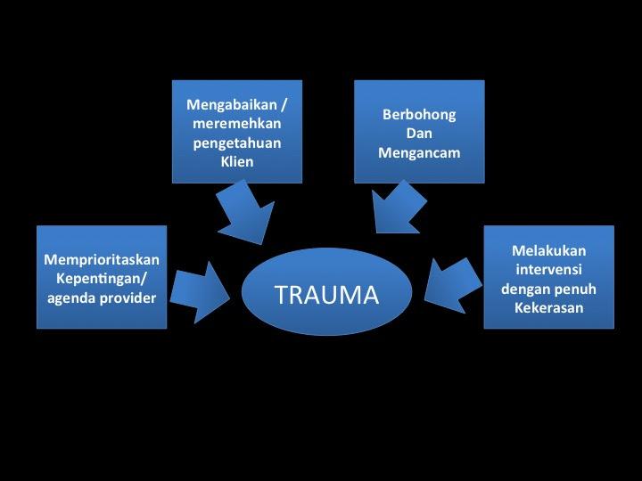 Proses persalinan adalah proses yang sangat berkesan Trauma Persalinan karena Tindakan Tenaga Kesehatan