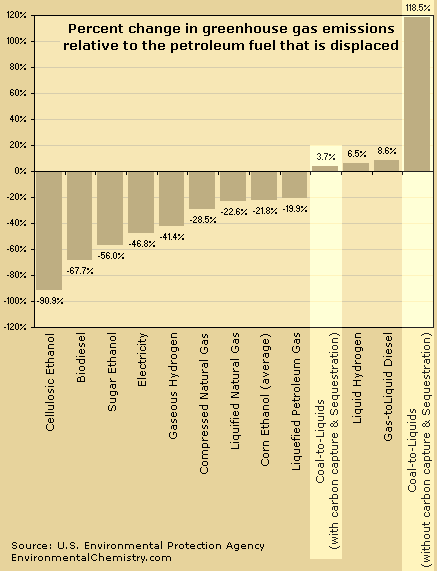 GRAPH: Percent Change in greenhouse gas emissions relative to the petroleum fuel that is displaced: Cellulosic Ethanol: -90.9%, Biodiesel: -67.7%, Sugar Ethanol: -56.0%, Electricity: -46.8%, Gaseous Hydrogen: -41.40%, Compressed Natural Gas: -28.50%, Liquified Natural Gas: -22.60%, Corn Ethanol (average): -21.80%, Liquefied Petroleum Gas: -19.90%, Coal-to-Liquids (with carbon capture & Sequestration): 3.70%, Liquid Hydrogen: 6.50%, Gas-toLiquid Diesel: 8.60%, Coal-to-Liquids (without carbon capture & Sequestration): 118.50%. Source: U.S. Environmental Protection Agency