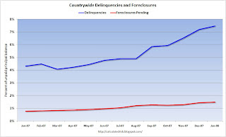 Countrywide Delinquencies and Foreclosures