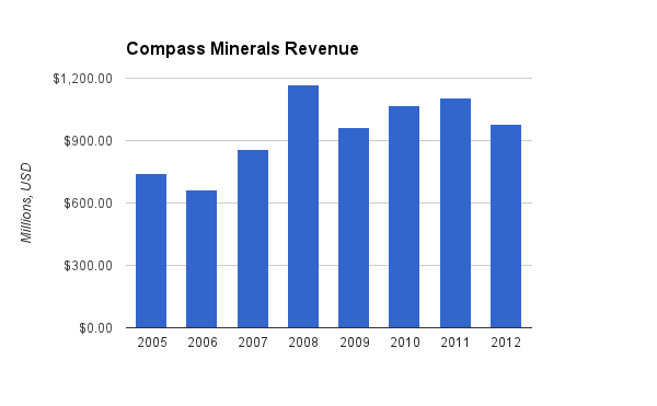 Compass Minerals Revenue Chart