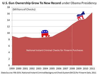 US Gun Ownership Grows Under Obama Presidency - FBI NICS