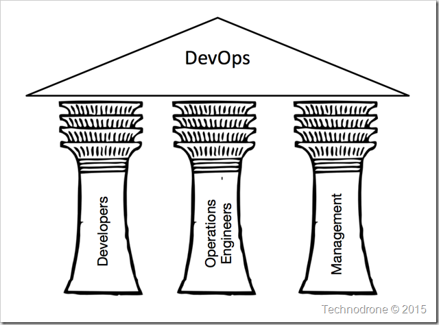 The 3 Pillars of DevOps