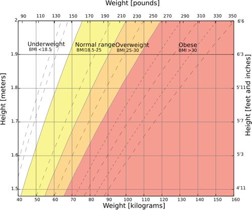 body fat percentage calculator centimeters