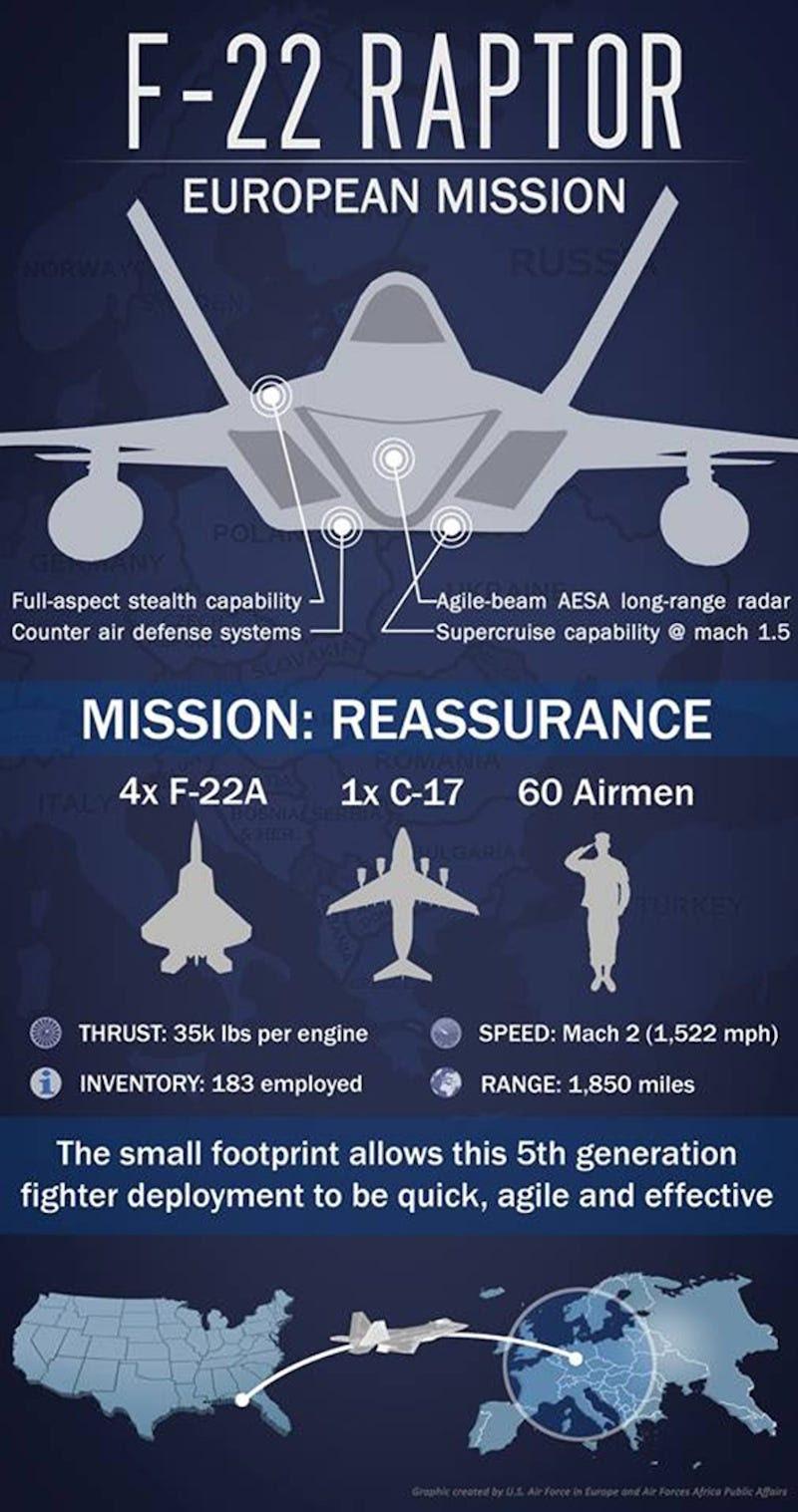 Resultado de imagen para F-22 Rapid Raptor