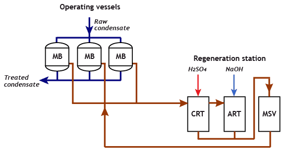Condensate polishing system