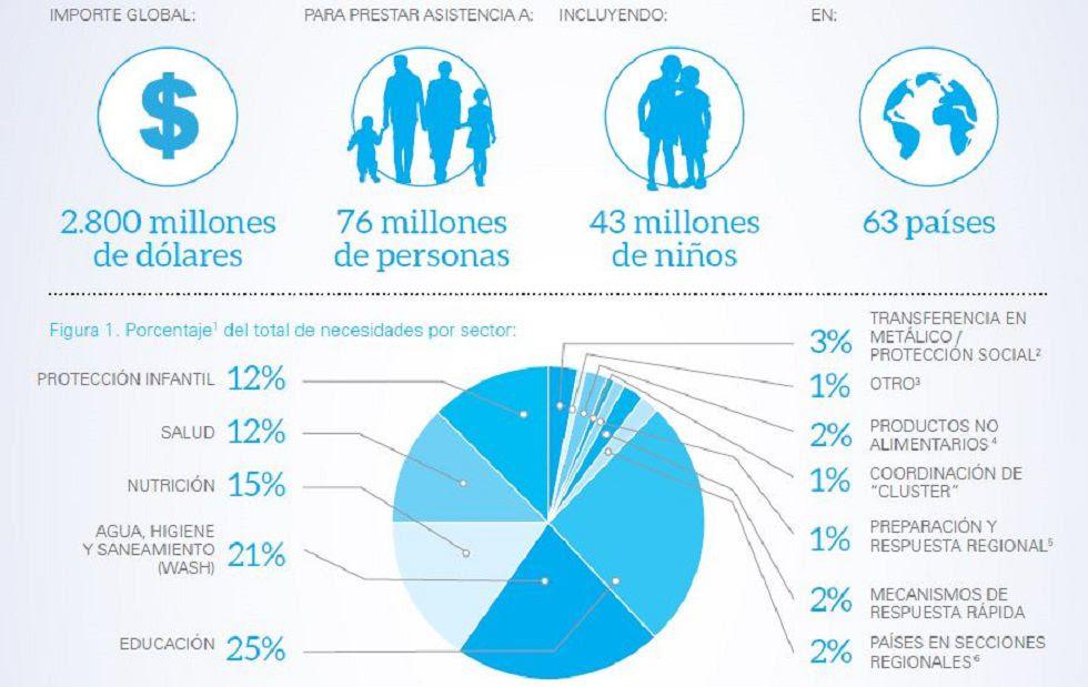 Informe de Acción Humanitaria 2016. Unicef.