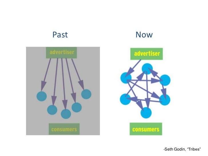 "Past   Now             -Seth Godin, ""Tribes"""