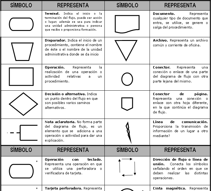 Pc soporte diagramas de flujo ccuart Choice Image