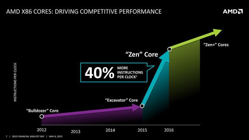 Las APUs Zen llegarán en 2017, potencia similar a PS4 y Xbox One