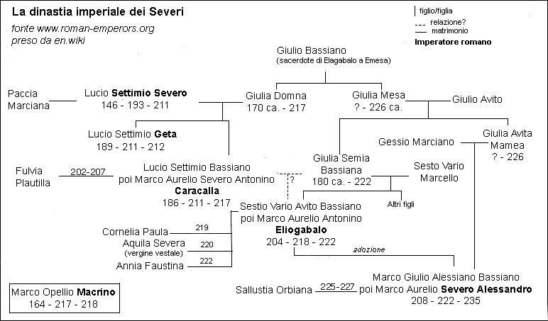 File:AlberoImperatoriSeveri.png