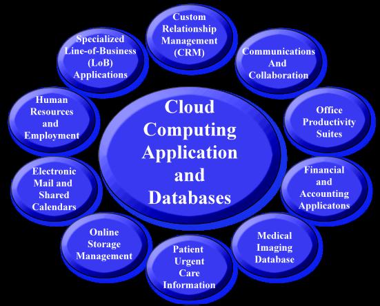 Technology Infrastructure Management Services -- Cloud ...