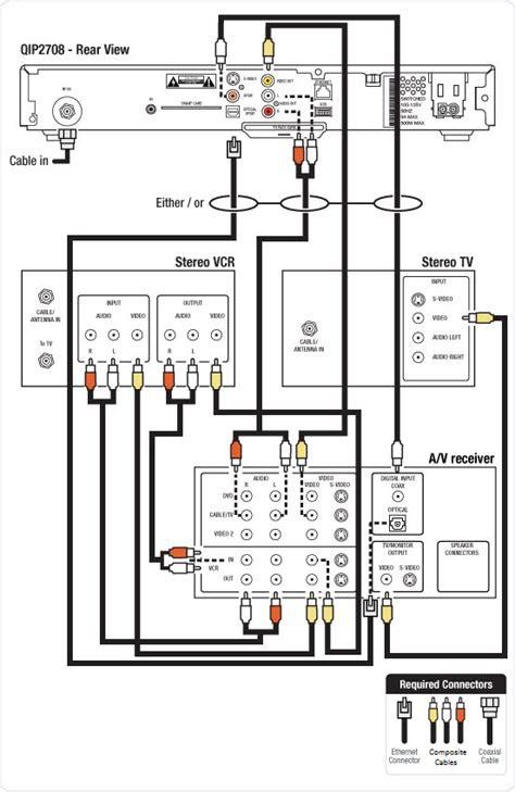 connecting  tv av receiver  vcr   motorola