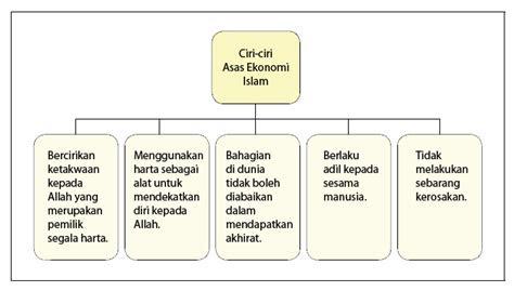 ciri ciri asas ekonomi islam wla  pengajian islam