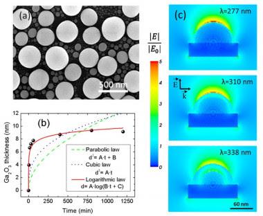 <p>Vista superior de nanopartículas de galio (arriba, izq), estimación del aumento del óxido de galio a 300ºC a diferentes tiempos (abajo, izq.) y simulación del aumento del campo eléctrico en una nanopartícula de galio sobre silicio con diferentes espesores de óxido (der.) / UAM</p>