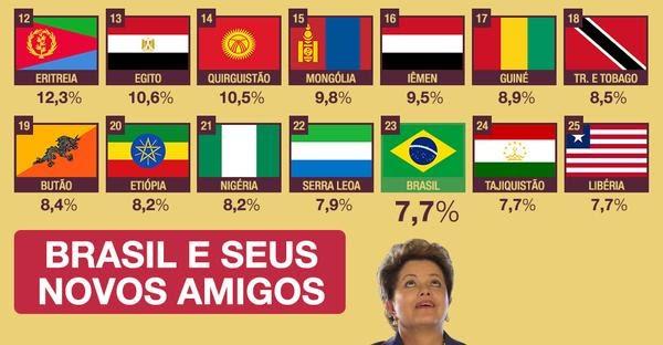brasilinflacao