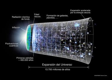 <p>Evolución espacio-temporal del universo. /NASA/Ryan Kaldari</p>