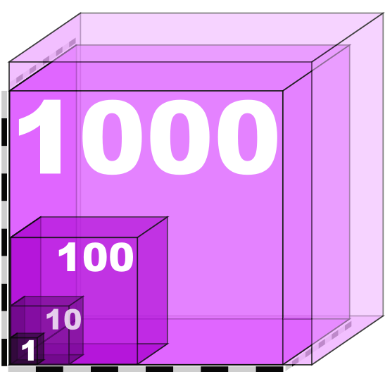 File:Scale one to thousand volume.svg