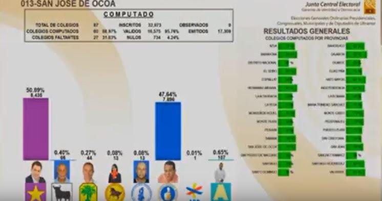El PLD y aliados se imponen en mayoría municipios RD, según tercer boletín JCE