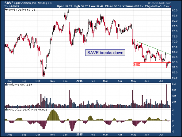 1-year chart of Spirit (NASDAQ: SAVE)