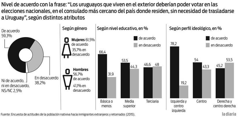 Foto principal del artículo 'Encuesta revela que 59% apoya el voto consular de uruguayos en el exterior'