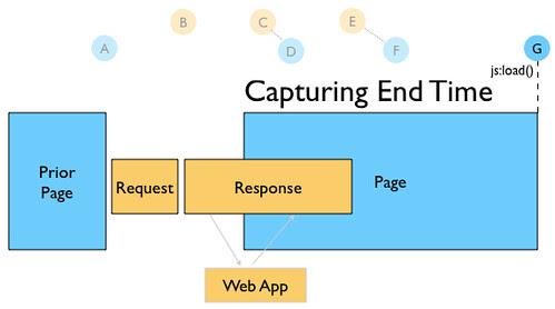 roundtrip-blog-capture-endtime.png (by billwscott)